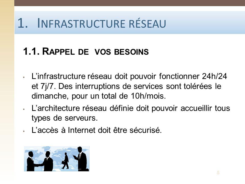 1.I NFRASTRUCTURE RÉSEAU 1.1. R APPEL DE VOS BESOINS Linfrastructure réseau doit pouvoir fonctionner 24h/24 et 7j/7. Des interruptions de services son