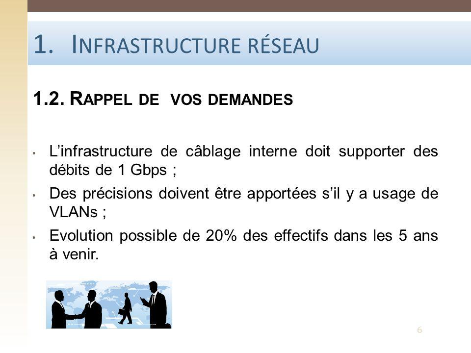 1.I NFRASTRUCTURE RÉSEAU 1.2. R APPEL DE VOS DEMANDES Linfrastructure de câblage interne doit supporter des débits de 1 Gbps ; Des précisions doivent