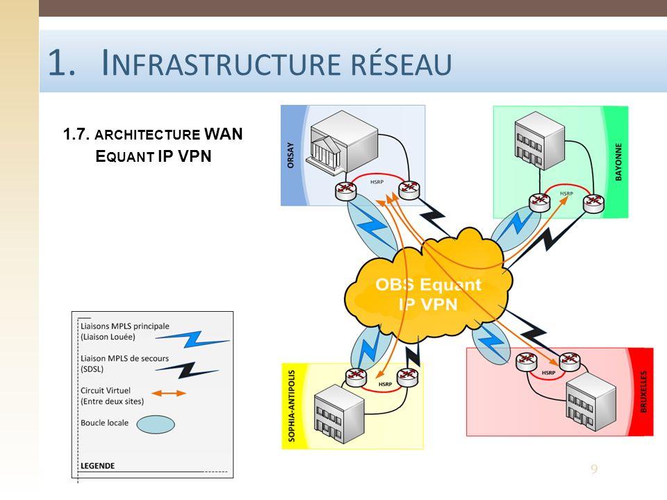 1.I NFRASTRUCTURE RÉSEAU 1.7. ARCHITECTURE WAN E QUANT IP VPN 9