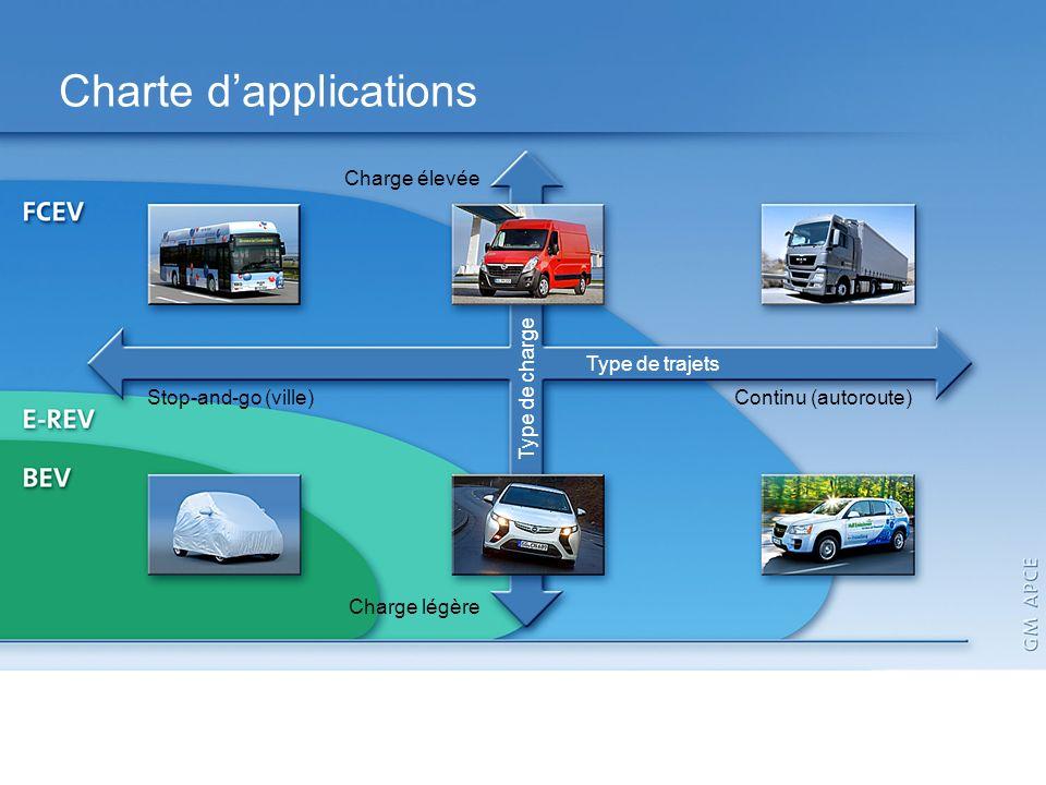 Application Map Charte dapplications Charge légère Type de trajets Type de charge Continu (autoroute) Stop-and-go (ville) Charge élevée