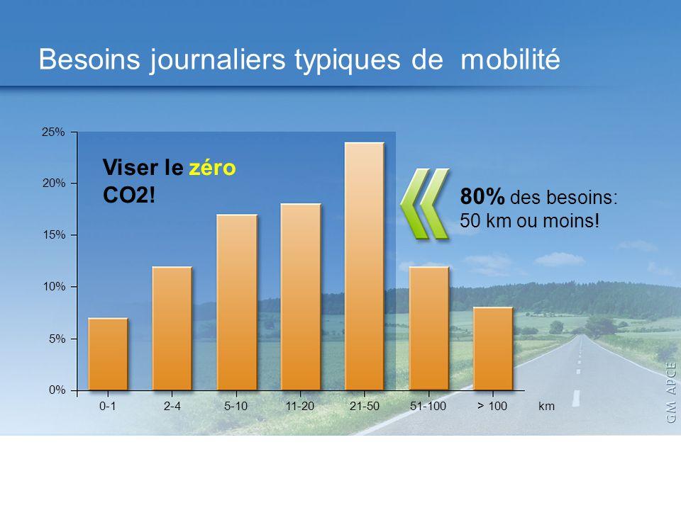Application Map 80% des besoins: 50 km ou moins! Besoins journaliers typiques de mobilité 25% 20% 15% 10% 5% 0% 0-12-45-1011-2021-5051-100> 100km Vise