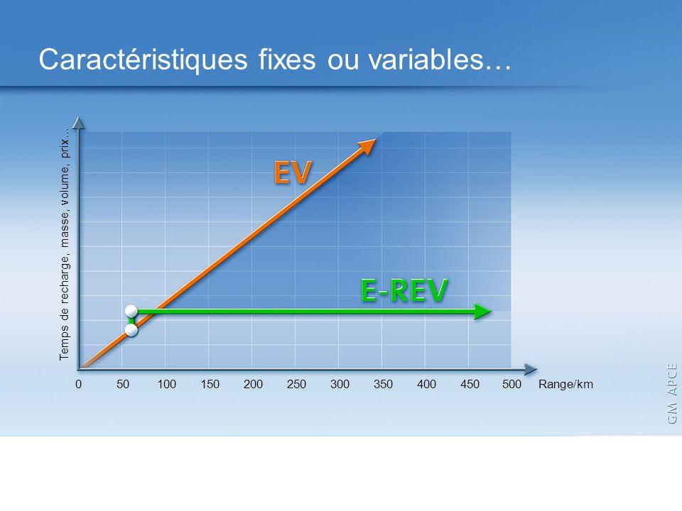 Application Map Caractéristiques fixes ou variables… 50100150200250300350400450 Range/km 0Temps de recharge, masse, volume, prix… 500