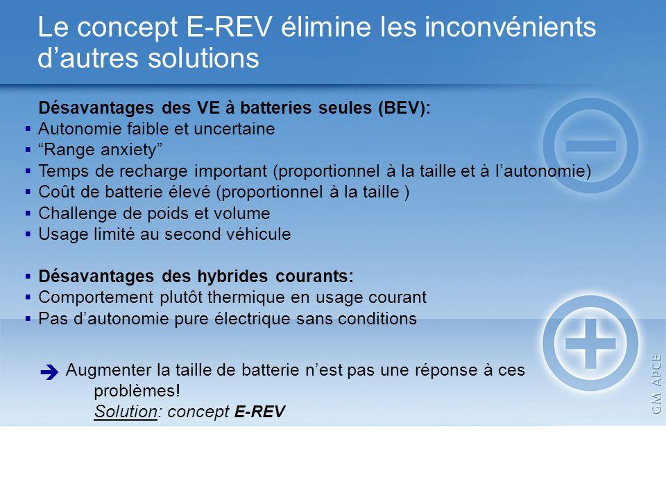 Augmenter la taille de batterie nest pas une réponse à ces problèmes! Solution: concept E-REV Désavantages des VE à batteries seules (BEV): Autonomie