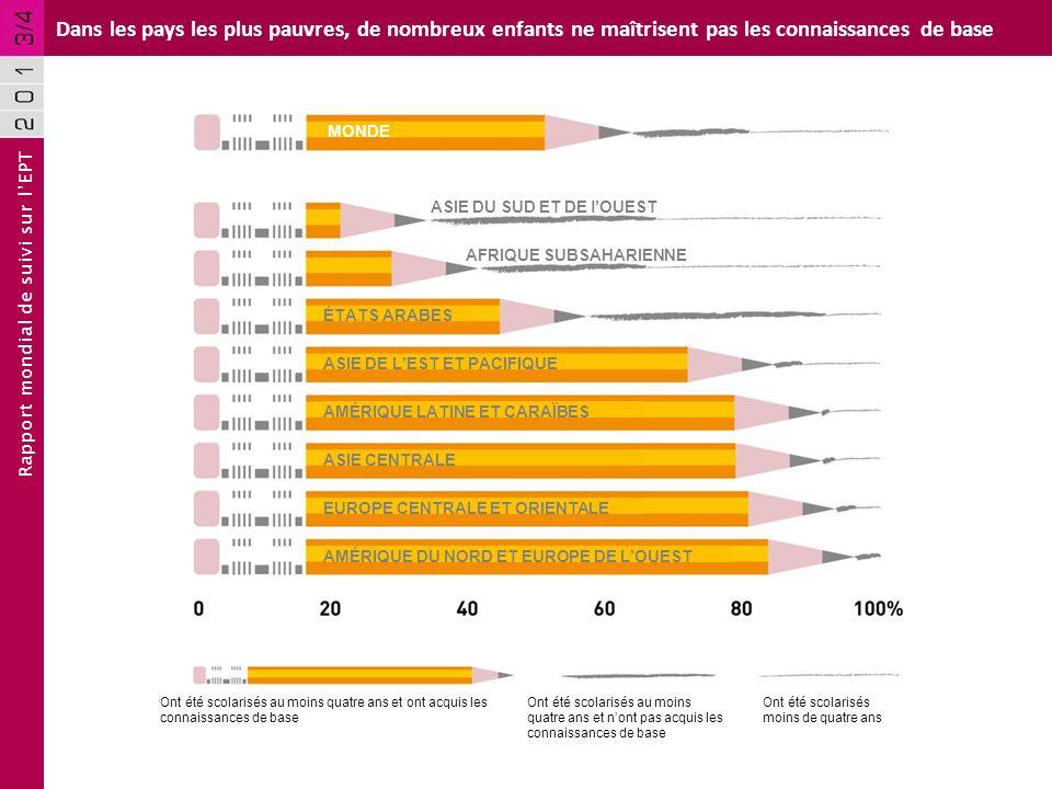 Rapport mondial de suivi sur lEPT Dans les pays les plus pauvres, de nombreux enfants ne maîtrisent pas les connaissances de base MONDE ÉTATS ARABES A
