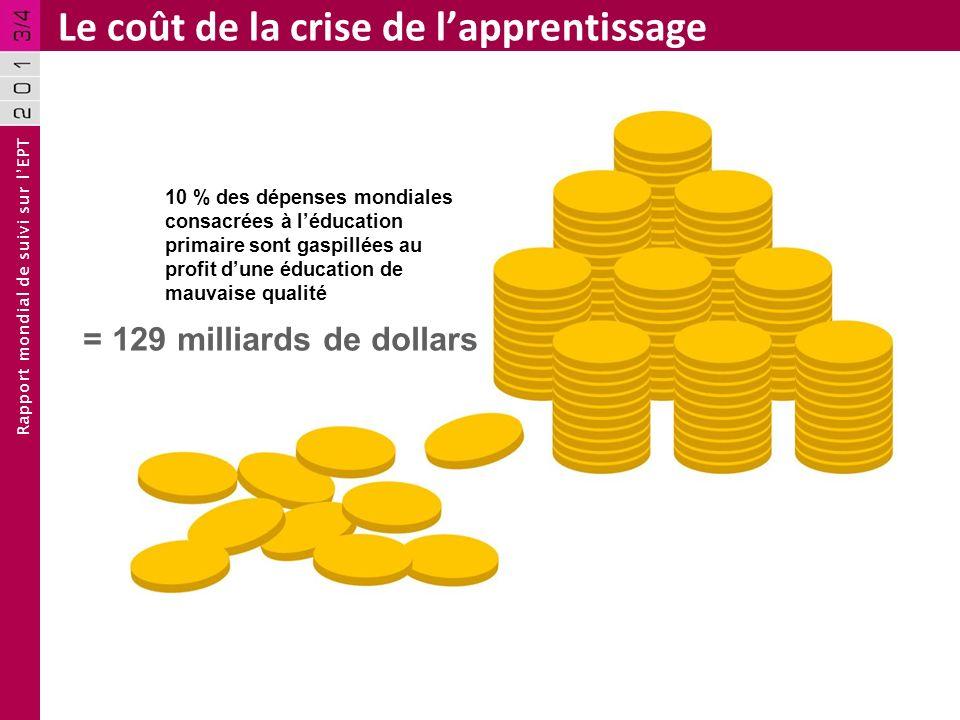 Rapport mondial de suivi sur lEPT Le coût de la crise de lapprentissage 10 % des dépenses mondiales consacrées à léducation primaire sont gaspillées a