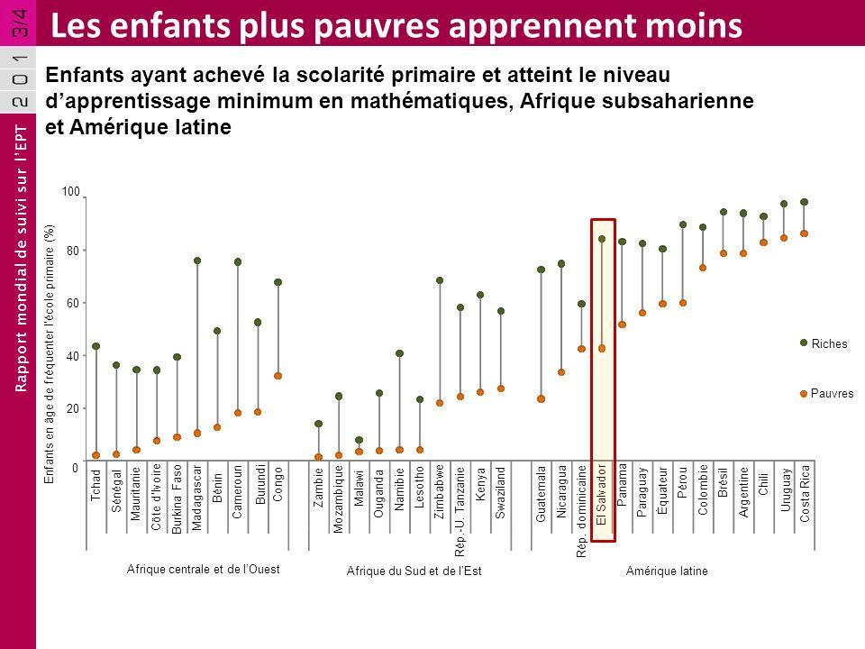 Rapport mondial de suivi sur lEPT Les enfants plus pauvres apprennent moins Enfants ayant achevé la scolarité primaire et atteint le niveau dapprentis