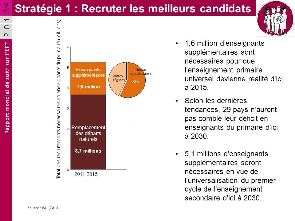 Rapport mondial de suivi sur lEPT Stratégie 1 : Recruter les meilleurs candidats Source : ISU (2013) Remplacement des départs naturels 3,7 millions En
