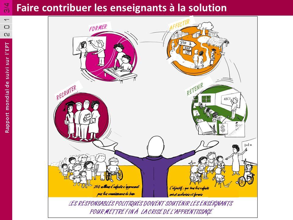 Rapport mondial de suivi sur lEPT Faire contribuer les enseignants à la solution 250 millions denfants napprennent pas les connaissances de base Lobje