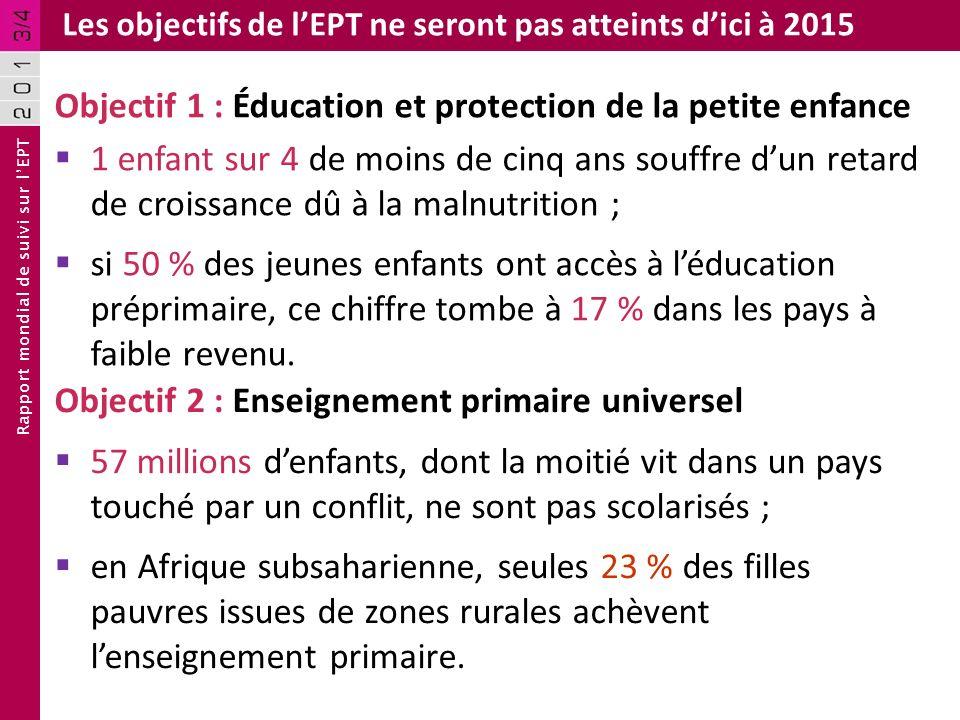 Rapport mondial de suivi sur lEPT Les objectifs de lEPT ne seront pas atteints dici à 2015 Objectif 2 : Enseignement primaire universel 57 millions de