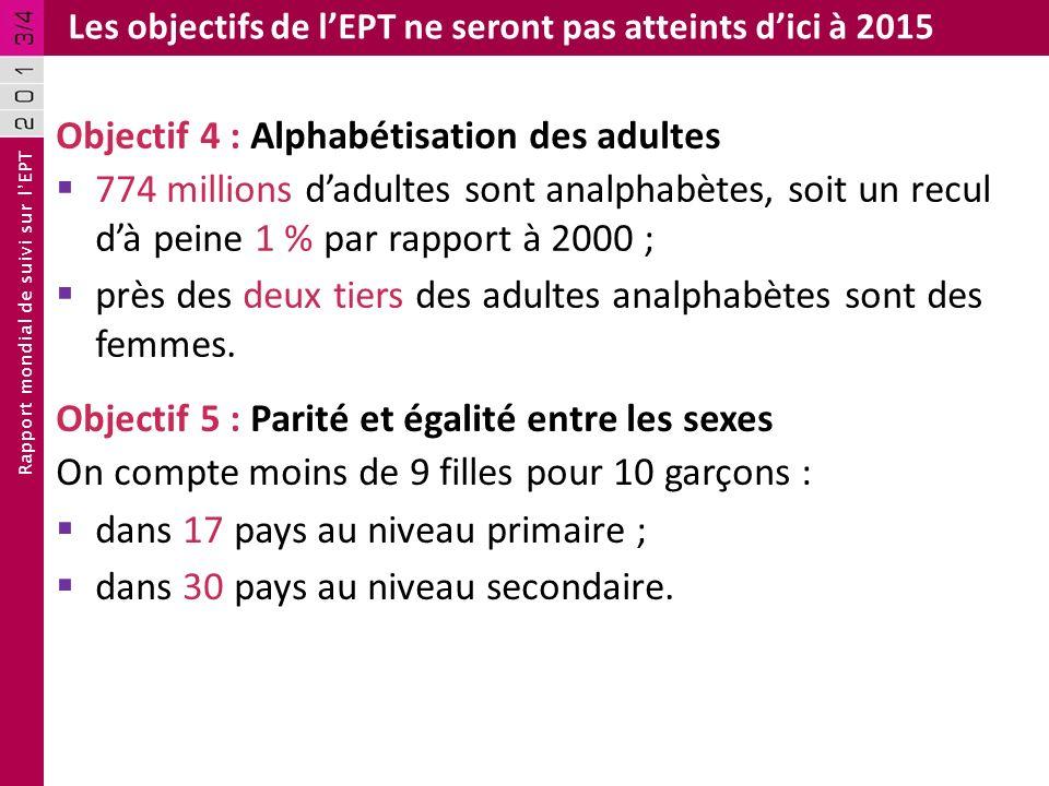 Rapport mondial de suivi sur lEPT Les objectifs de lEPT ne seront pas atteints dici à 2015 Objectif 4 : Alphabétisation des adultes 774 millions dadul