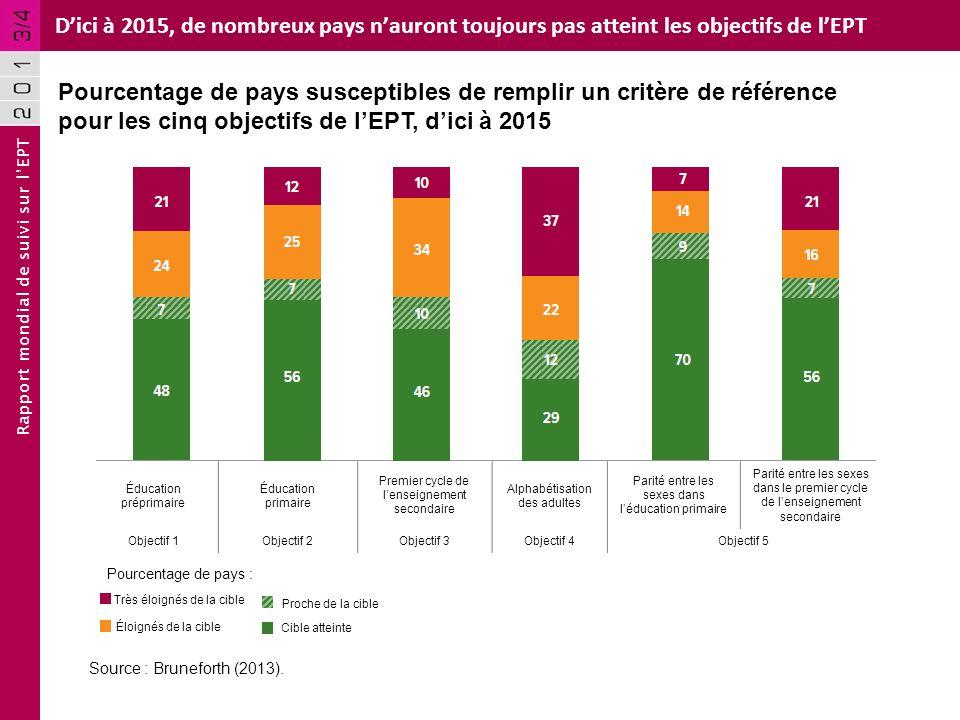 Rapport mondial de suivi sur lEPT Dici à 2015, de nombreux pays nauront toujours pas atteint les objectifs de lEPT Source : Bruneforth (2013). Pourcen