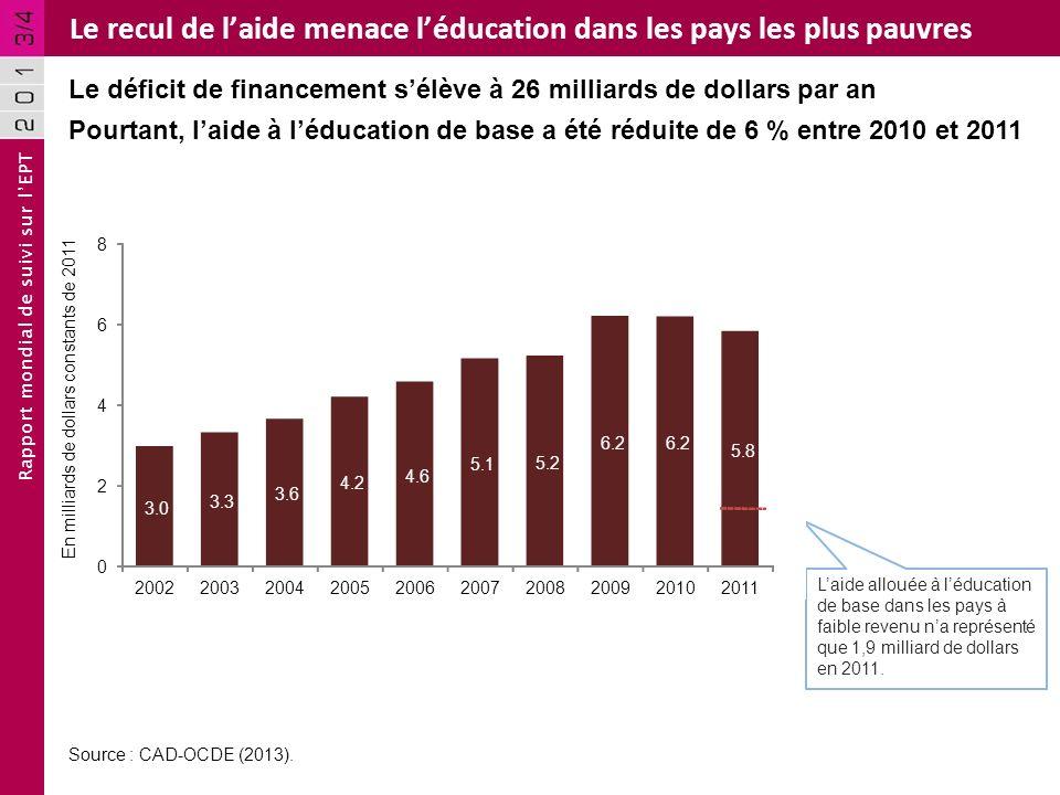 Rapport mondial de suivi sur lEPT Le recul de laide menace léducation dans les pays les plus pauvres Le déficit de financement sélève à 26 milliards d