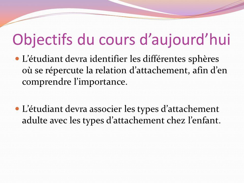 Objectifs du cours daujourdhui Létudiant devra identifier les différentes sphères où se répercute la relation dattachement, afin den comprendre limpor