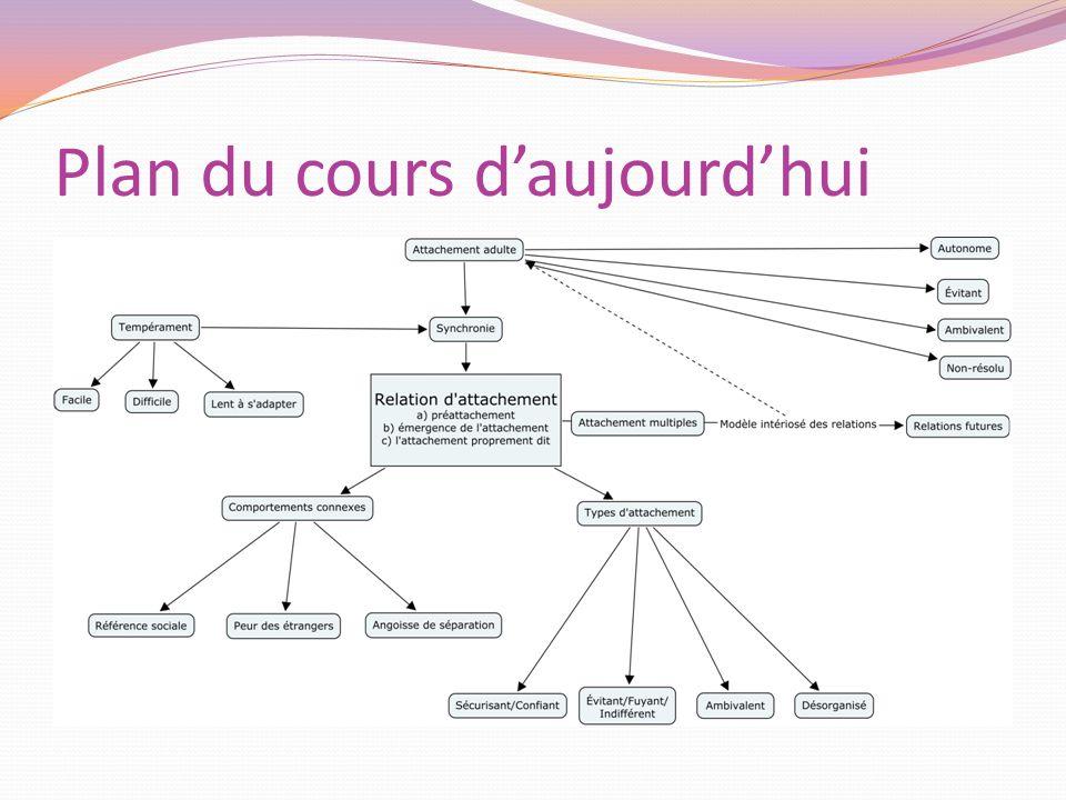 Plan du cours daujourdhui
