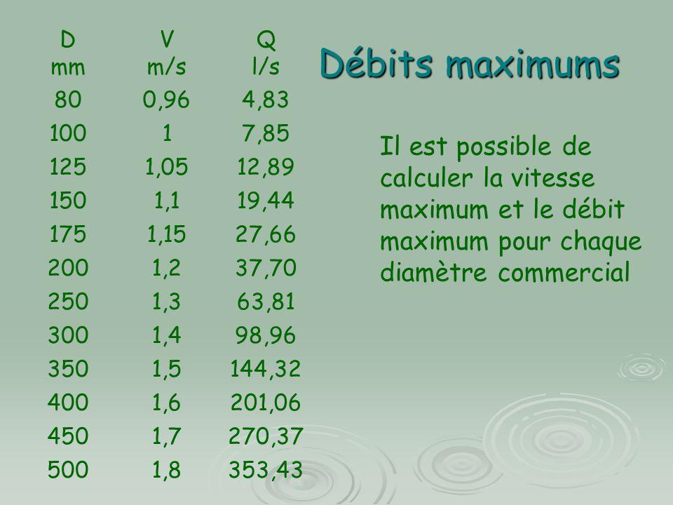 Débits maximums D mm V m/s Q l/s 800,964,83 10017,85 1251,0512,89 1501,119,44 1751,1527,66 2001,237,70 2501,363,81 3001,498,96 3501,5144,32 4001,6201,06 4501,7270,37 5001,8353,43 Il est possible de calculer la vitesse maximum et le débit maximum pour chaque diamètre commercial
