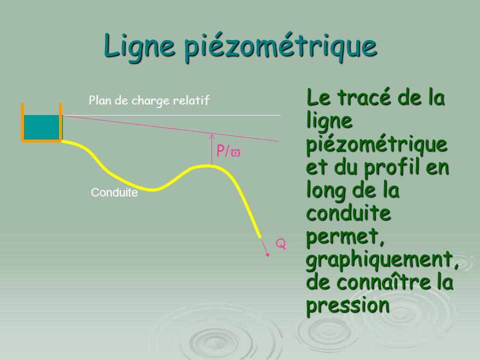 Ligne piézométrique Q P / Plan de charge relatif Conduite Le tracé de la ligne piézométrique et du profil en long de la conduite permet, graphiquement, de connaître la pression Le tracé de la ligne piézométrique et du profil en long de la conduite permet, graphiquement, de connaître la pression