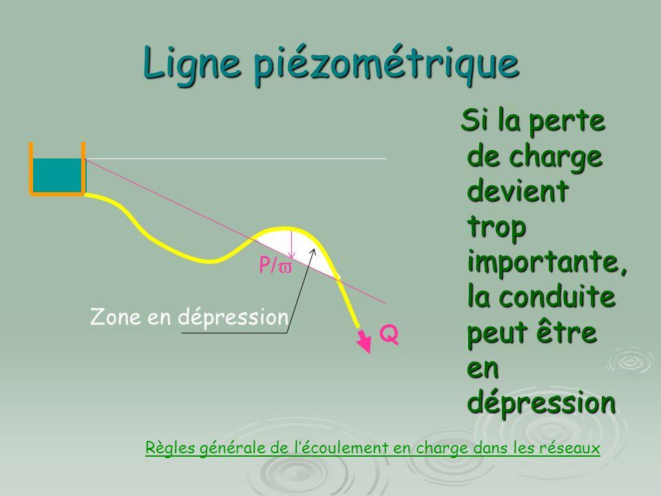 Ligne piézométrique Si la perte de charge devient trop importante, la conduite peut être en dépression Si la perte de charge devient trop importante, la conduite peut être en dépression Q P / Zone en dépression Règles générale de lécoulement en charge dans les réseaux