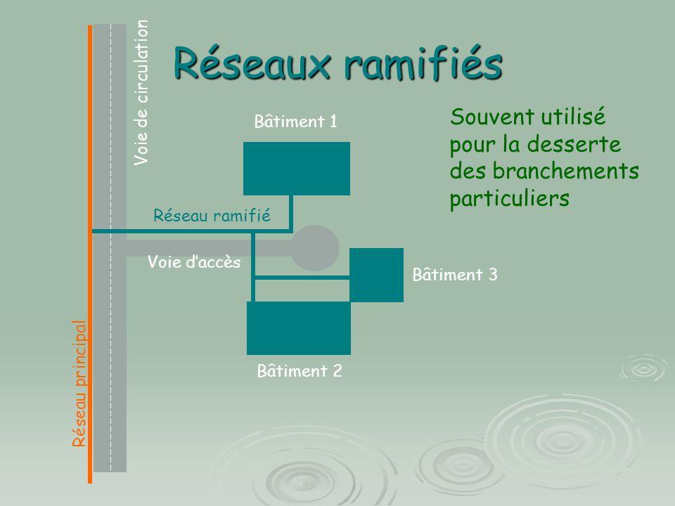 Réseaux ramifiés Voie de circulation Voie daccès Réseau principal Réseau ramifié Bâtiment 1 Bâtiment 2 Bâtiment 3 Souvent utilisé pour la desserte des