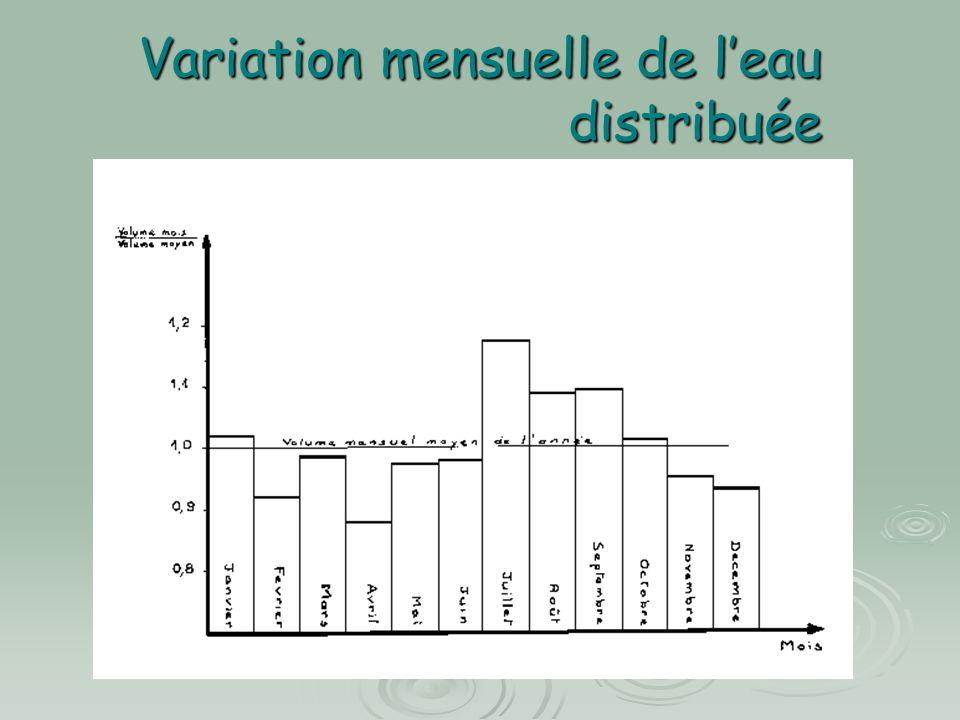 Variation mensuelle de leau distribuée