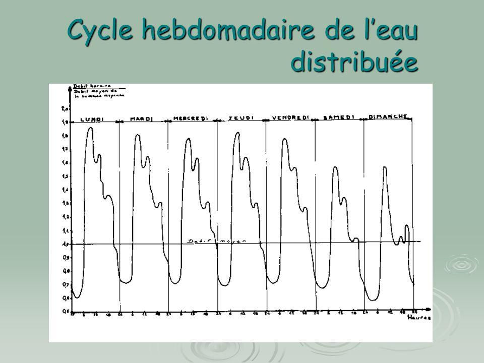 Cycle hebdomadaire de leau distribuée