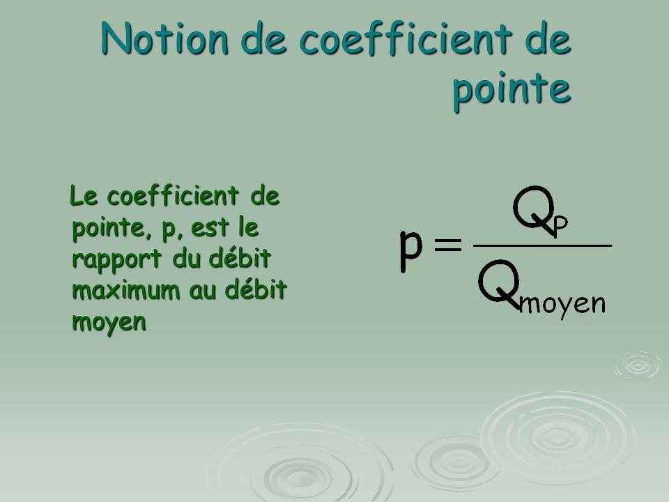 Notion de coefficient de pointe Le coefficient de pointe, p, est le rapport du débit maximum au débit moyen Le coefficient de pointe, p, est le rapport du débit maximum au débit moyen