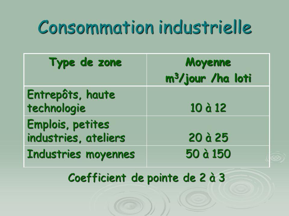 Consommation industrielle Type de zone Moyenne m 3 /jour /ha loti Entrepôts, haute technologie 10 à 12 Emplois, petites industries, ateliers 20 à 25 Industries moyennes 50 à 150 Coefficient de pointe de 2 à 3