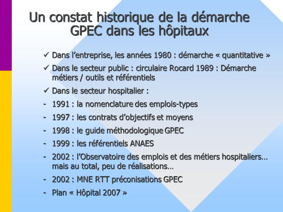 Elaboration du répertoire des métiers Présentation de la démarche Des établissements sanitaires Des établissements sanitaires sociaux sociaux et médic