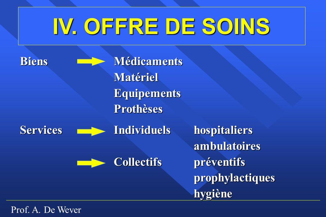 Prof. A. De Wever IV. OFFRE DE SOINS BiensMédicaments MatérielEquipementsProthèses ServicesIndividuelshospitaliers ambulatoires Collectifspréventifs p
