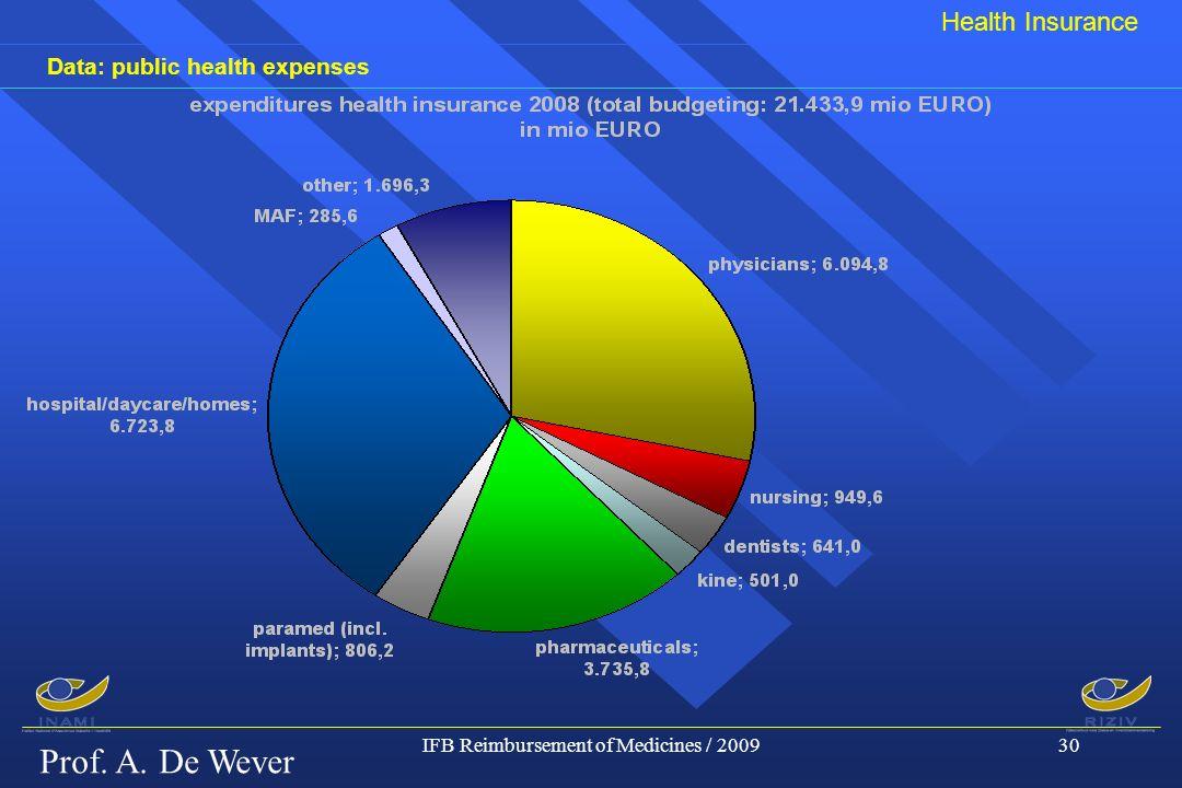 Prof. A. De Wever IFB Reimbursement of Medicines / 200930 Data: public health expenses Health Insurance