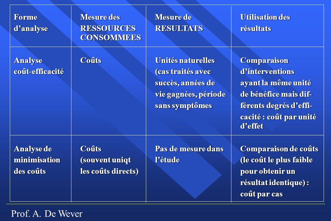 Prof. A. De Wever Forme Mesure desMesure deUtilisation des danalyseRESSOURCESRESULTATSrésultats CONSOMMEES AnalyseCoûtsUnités naturellesComparaison co