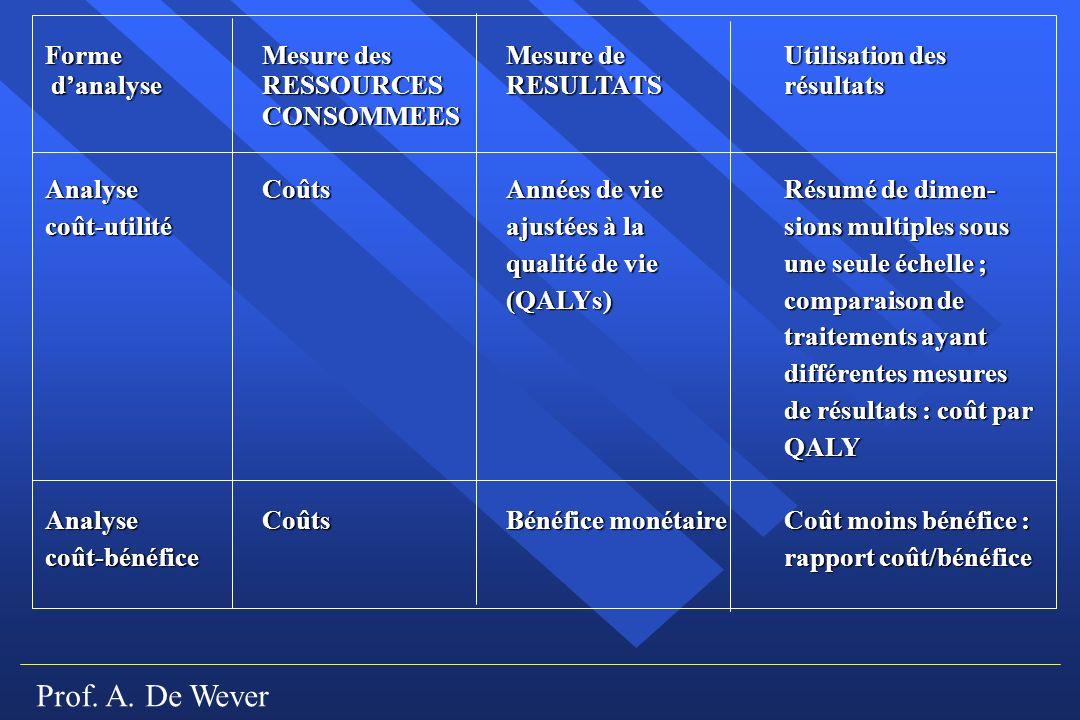 Prof. A. De Wever Forme Mesure desMesure deUtilisation des danalyseRESSOURCESRESULTATSrésultats CONSOMMEES AnalyseCoûtsAnnées de vie Résumé de dimen-