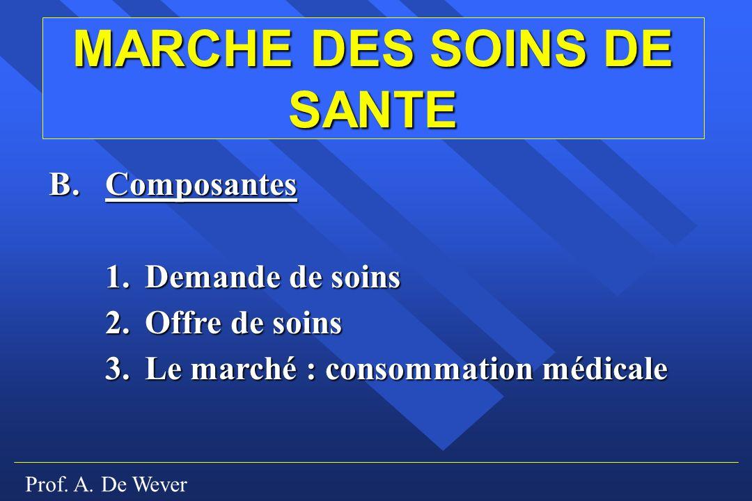 Prof. A. De Wever MARCHE DES SOINS DE SANTE B.Composantes 1. Demande de soins 2. Offre de soins 3. Le marché : consommation médicale
