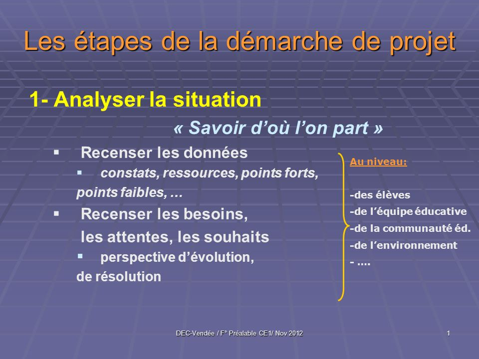 DEC-Vendée / F° Préalable CE1/ Nov 20121 Les étapes de la démarche de projet 1- Analyser la situation « Savoir doù lon part » Recenser les données con