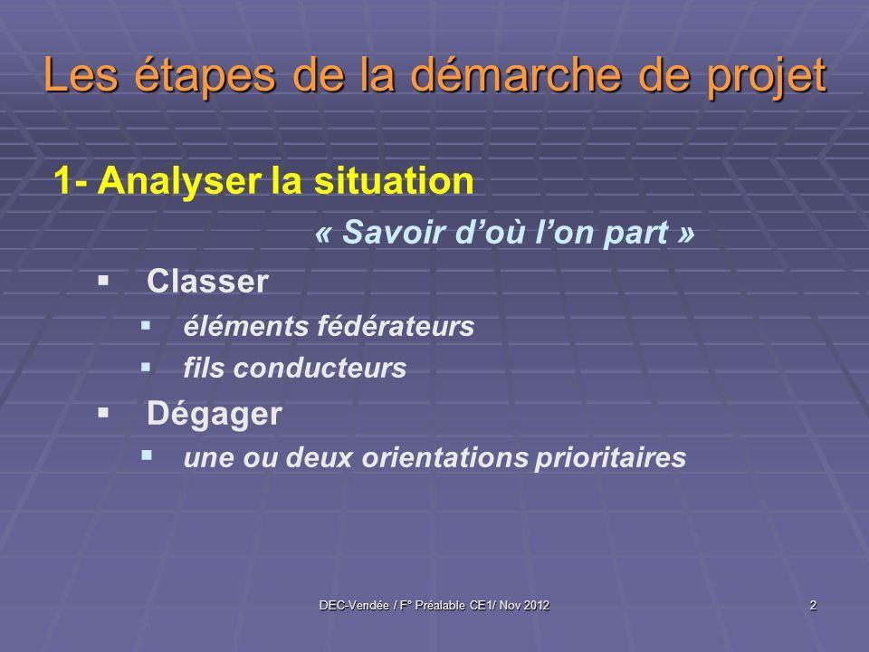 DEC-Vendée / F° Préalable CE1/ Nov 20122 Les étapes de la démarche de projet 1- Analyser la situation « Savoir doù lon part » Classer éléments fédérateurs fils conducteurs Dégager une ou deux orientations prioritaires