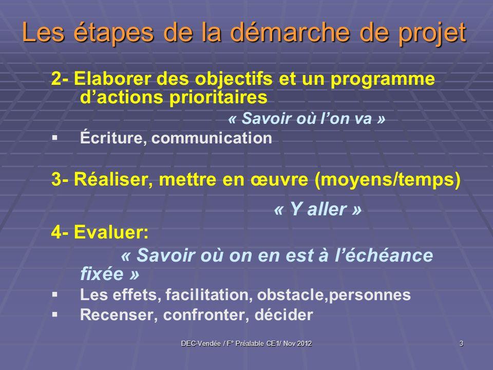 DEC-Vendée / F° Préalable CE1/ Nov 20123 Les étapes de la démarche de projet 2- Elaborer des objectifs et un programme dactions prioritaires « Savoir