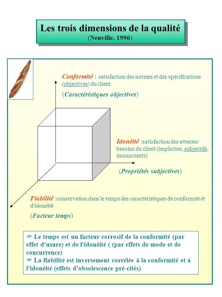 Les trois dimensions de la qualité (Neuville, 1996) Conformité : satisfaction des normes et des spécifications (objectives) du client Idonéité : satis