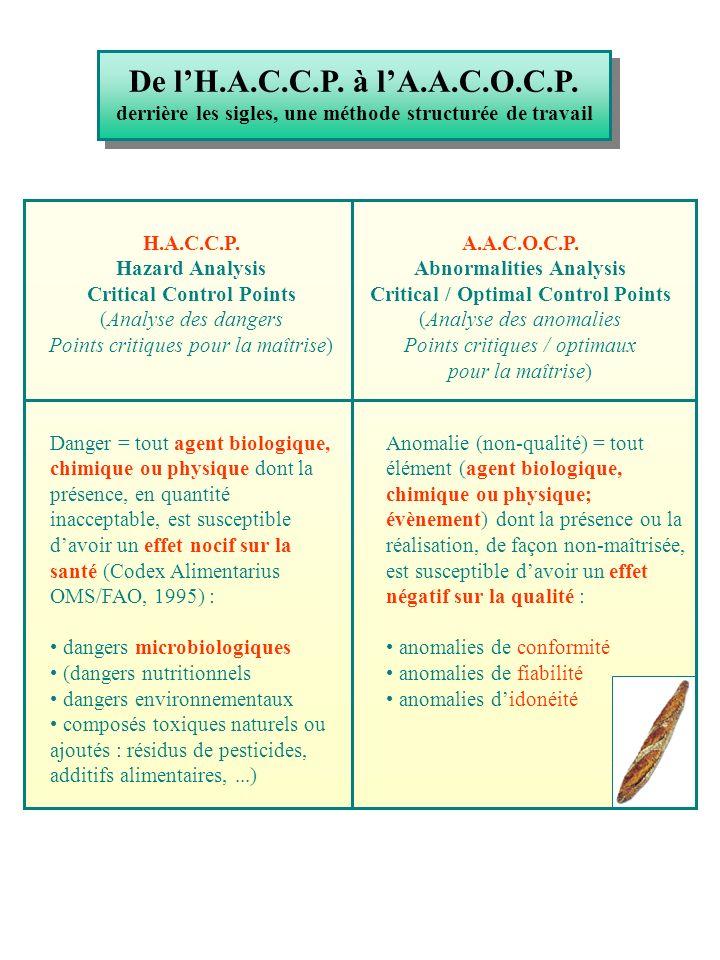 De lH.A.C.C.P. à lA.A.C.O.C.P. derrière les sigles, une méthode structurée de travail H.A.C.C.P. Hazard Analysis Critical Control Points (Analyse des