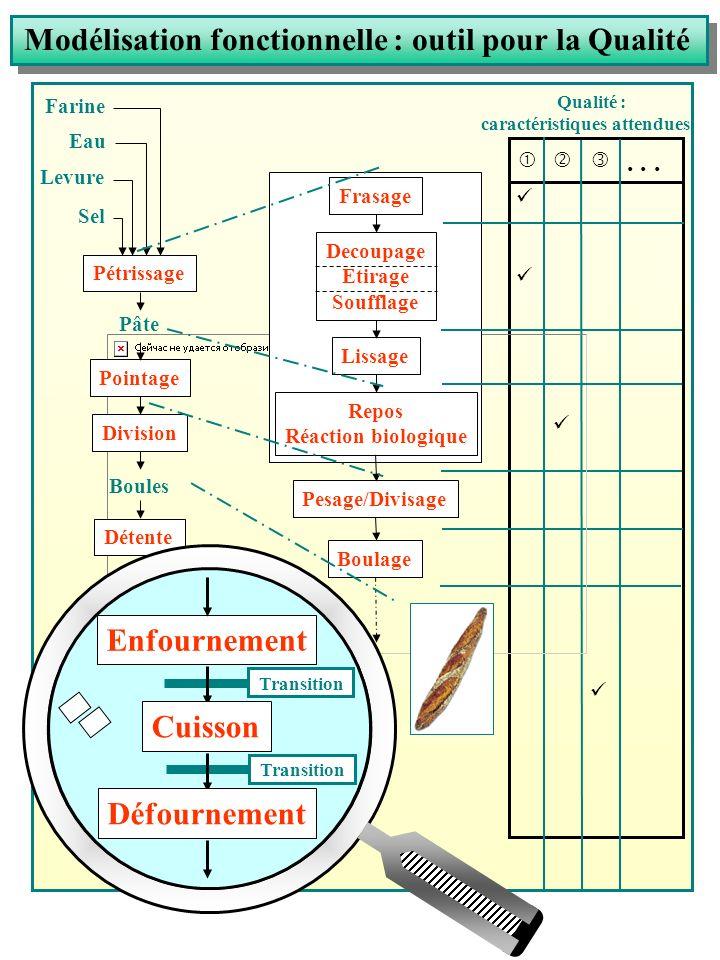 Modélisation fonctionnelle : outil pour la Qualité  ' ƒ... Frasage Decoupage Etirage Soufflage Lissage Repos Réaction biologique Pesage/Divisage Boul