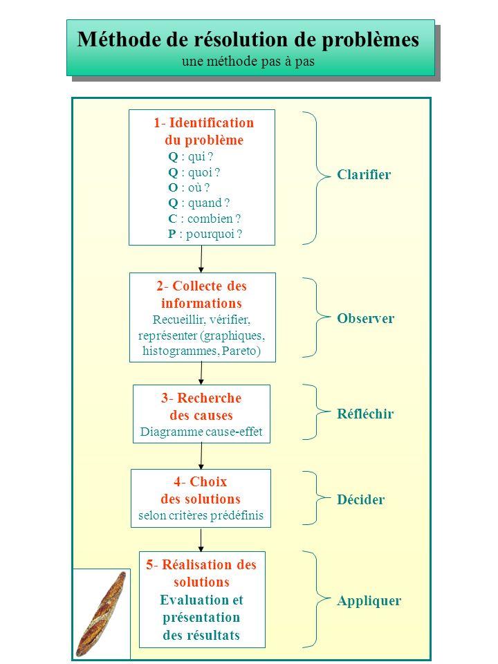 Les différentes étapes de la démarche Qualité application de la méthode de résolution de problèmes 1 Comprendre le problème 2 Définir lobjectif de lamélioration 3 Analyser les facteurs 4 Discuter les mesures damélioration 5 Entreprendre le plan d amélioration 7 Prévenir la réapparition du problème Situation améliorée 6 Etablir les résultats Résultats insatisfaisants 8 Passer à un niveau supérieur damélioration