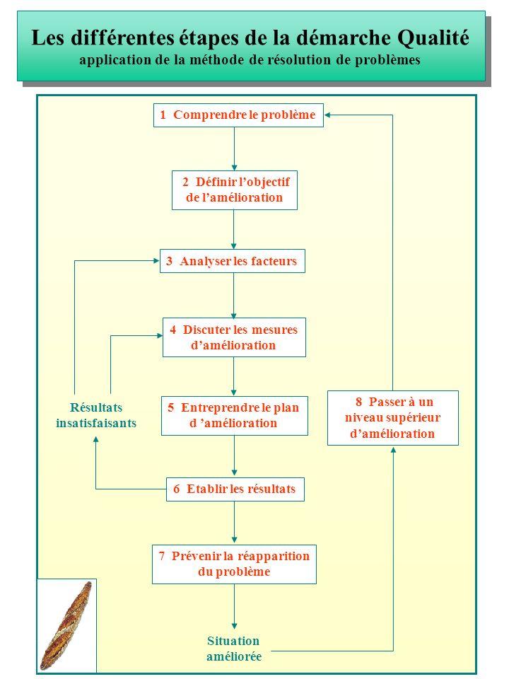 Les différentes étapes de la démarche Qualité application de la méthode de résolution de problèmes 1 Comprendre le problème 2 Définir lobjectif de lam