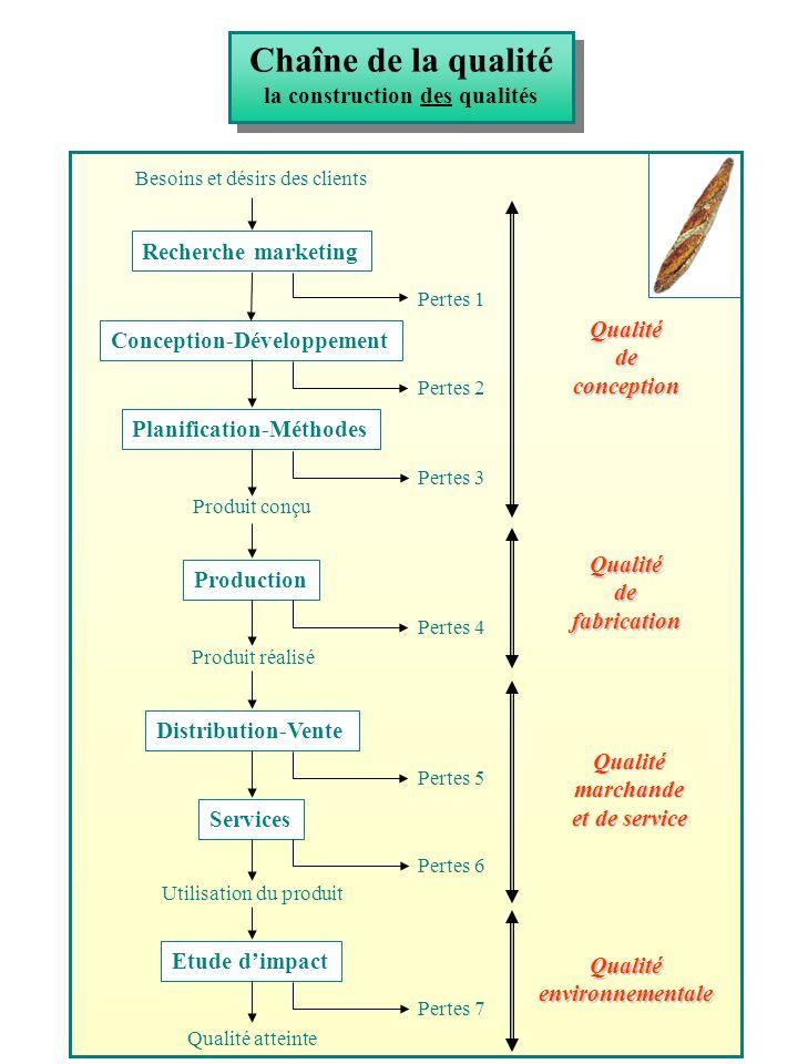 Chaîne de la qualité la construction des qualités Besoins et désirs des clients Produit conçu Produit réalisé Utilisation du produit Qualité atteinte