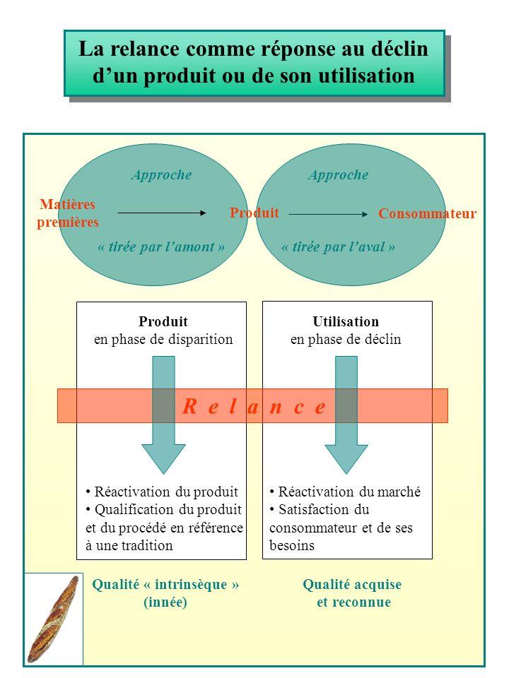 La relance comme réponse au déclin dun produit ou de son utilisation Produit en phase de disparition Utilisation en phase de déclin R e l a n c e Réac