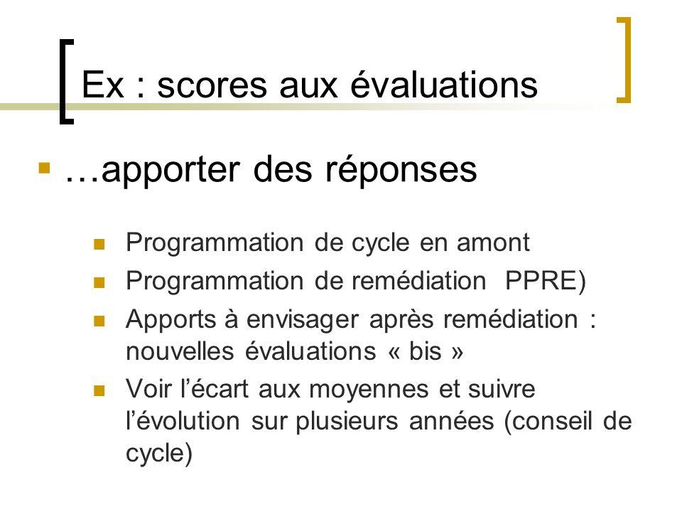 Ex : scores aux évaluations Difficulté à prendre en compte des informations sur un support écrit Méconnaissance des différents supports, des genres et