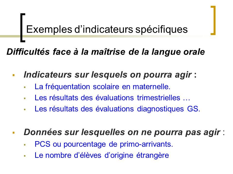Mise en œuvre de pédagogie différenciée au sein de la classe PPRE Mise en œuvre dun parcours spécifique (au sein de lécole ou de la classe) … Élèves e