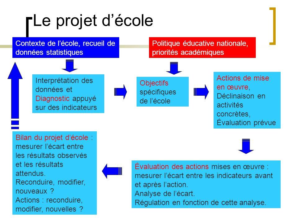 Action : organiser la continuité des apprentissages GS-CP Rencontres et coopérations entre élèves de GS et CP Chanter ensemble Apprendre des jeux de s