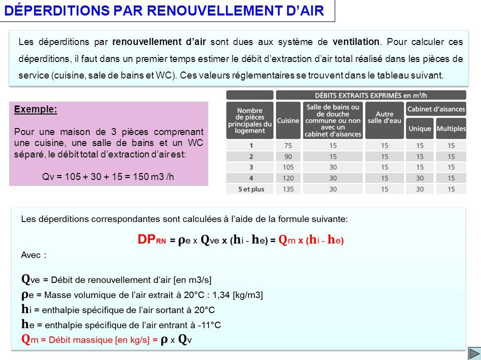 DÉPERDITIONS PAR RENOUVELLEMENT DAIR Les déperditions par renouvellement dair sont dues aux système de ventilation. Pour calculer ces déperditions, il
