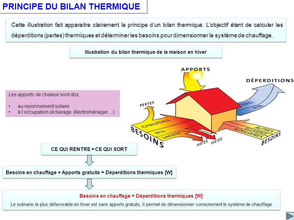 PRINCIPE DU BILAN THERMIQUE Illustration du bilan thermique de la maison en hiver Cette illustration fait apparaitre clairement le principe dun bilan thermique.