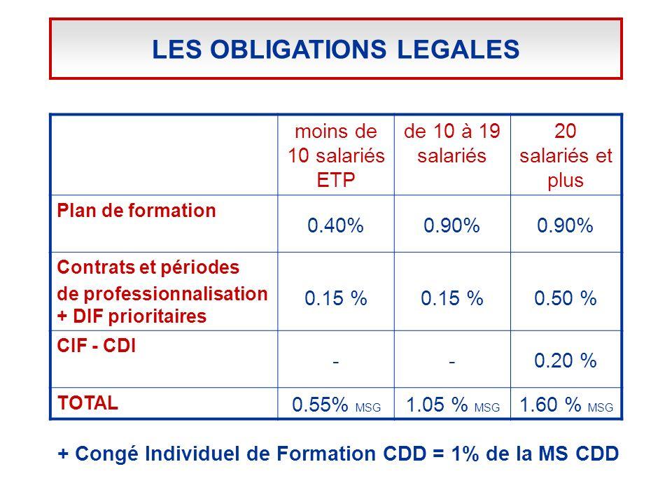 + Congé Individuel de Formation CDD = 1% de la MS CDD LES OBLIGATIONS LEGALES moins de 10 salariés ETP de 10 à 19 salariés 20 salariés et plus Plan de formation 0.40%0.90% Contrats et périodes de professionnalisation + DIF prioritaires 0.15 % 0.50 % CIF - CDI --0.20 % TOTAL 0.55% MSG 1.05 % MSG 1.60 % MSG