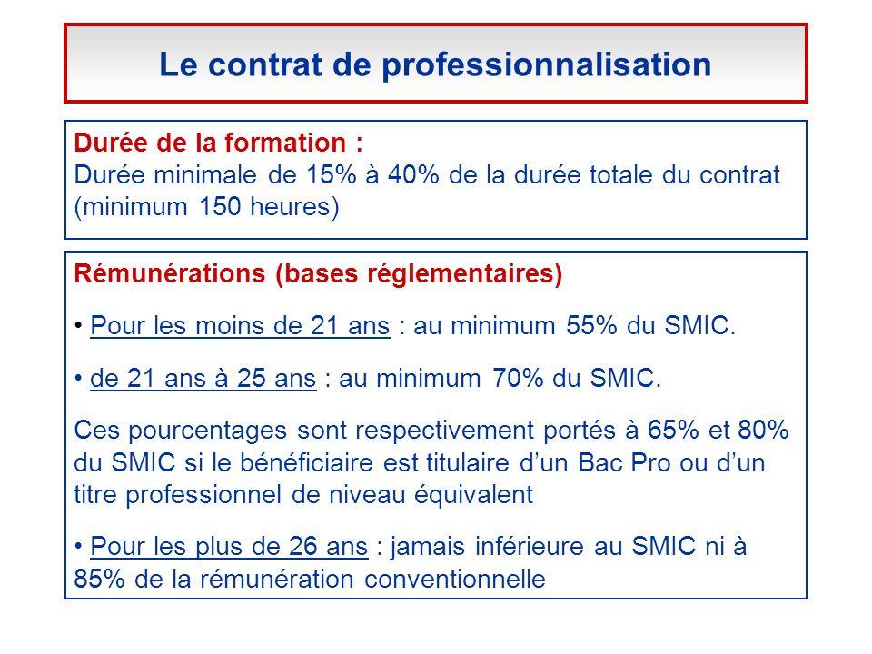 Durée de la formation : Durée minimale de 15% à 40% de la durée totale du contrat (minimum 150 heures) Rémunérations (bases réglementaires) Pour les m