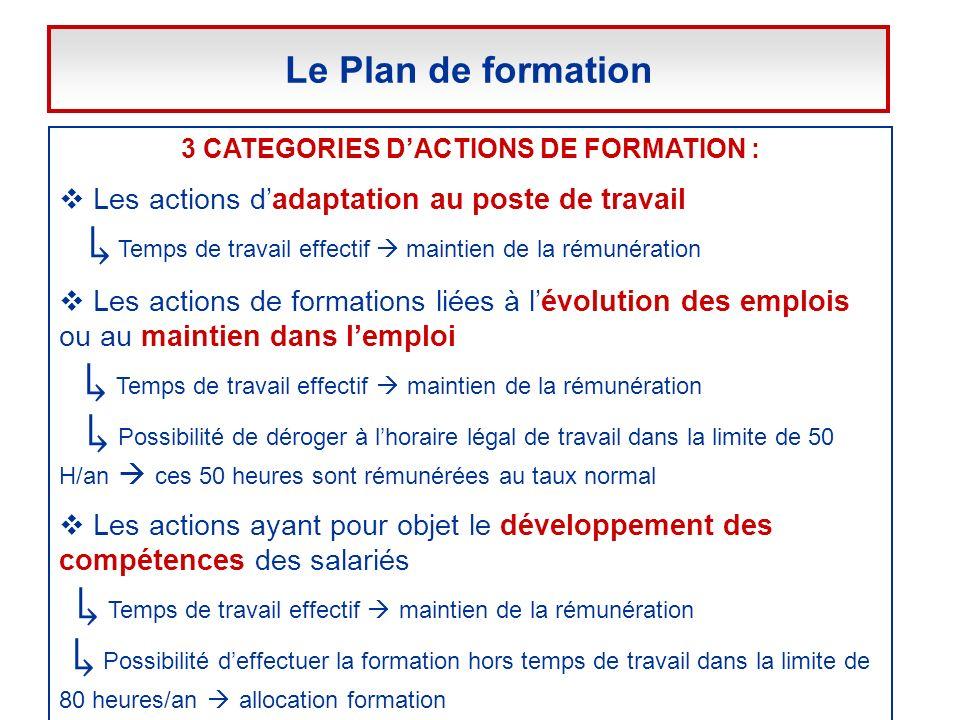 3 CATEGORIES DACTIONS DE FORMATION : Les actions dadaptation au poste de travail Temps de travail effectif maintien de la rémunération Les actions de